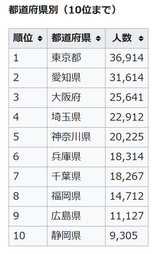 (Thống kê từ Wikipedia Nhật)